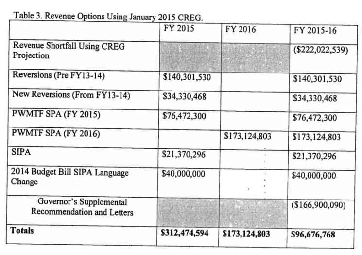 """The JAC used Gov. Mead's letter showing proposed revenue to fund the supplemental budget. They broke the money into cash in hand to fill the 2016 deficit (rows 2,3 and 6, plus $44 million in diverted """"rainy day"""" funds), and contingent money for 2015 special projects (rows 4 and 7). Special projects in 016 will be funded by row 5, if the Permanent Mineral Trust Fund investment returns are realized. (Office of Gov. Matt Mead)"""