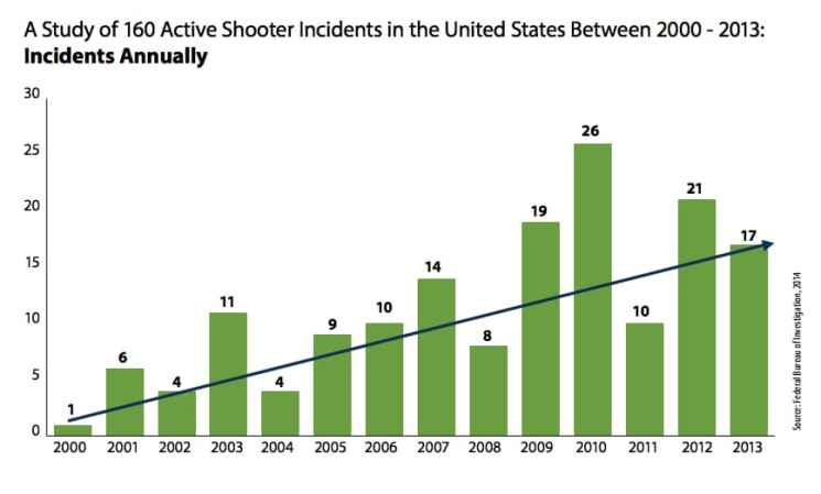 An Federal Bureau of Investigation study shows the number of active shooter incidents nationwide trends upward. (Federal Bureau of Investigation)