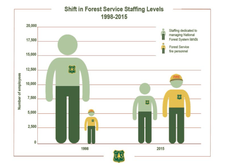 The U.S. Forest Service created this graphic to show how the number of personnel doing land-management work (green figures) has shrunk over the last two decades while more and more personnel are devoted to firefighting. (U.S. Department of Agriculture)