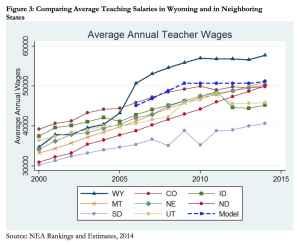 Wyoming teacher salaries are the highest in the region of neighboring states. (Legislative Service Office/Christina Stoddard)
