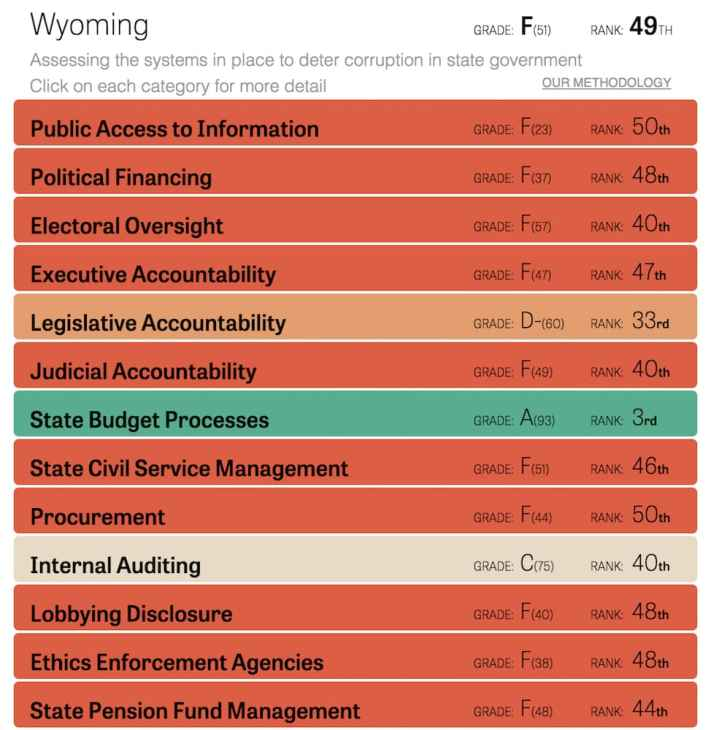 Wyoming received failing marks in 10 out of 13 categories in Center for Public Integrity's self-defined state integrity metric. The state's methodical budget process, which is codified in law, was a notable exception, ranking third in the nation. (Center for Public Integrity)