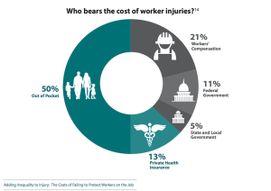 Who bears cost of workplace injuries?