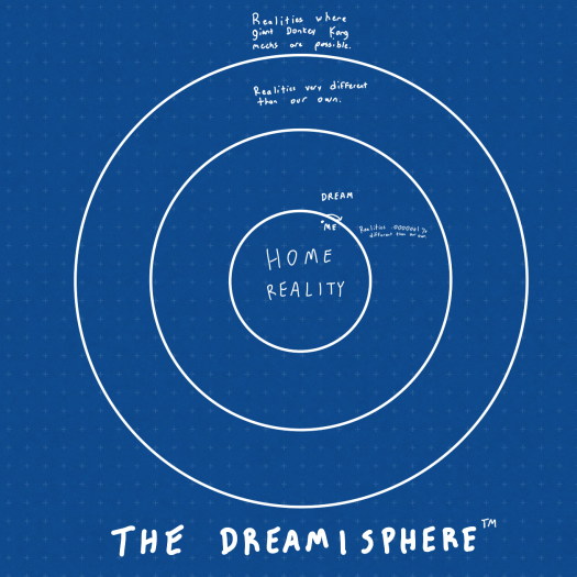I present to you the Dreamisphere. The only way to travel between realities. Please forgive my bad handwriting.