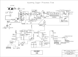 WyomingSugarProcessFlowDiagram  Wyoming Sugar