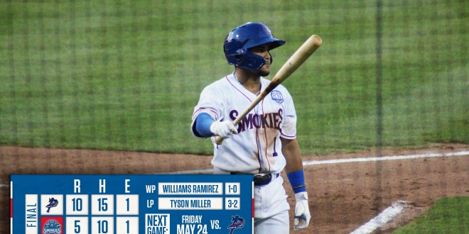 Pensacola doubles up Smokies, 10-5