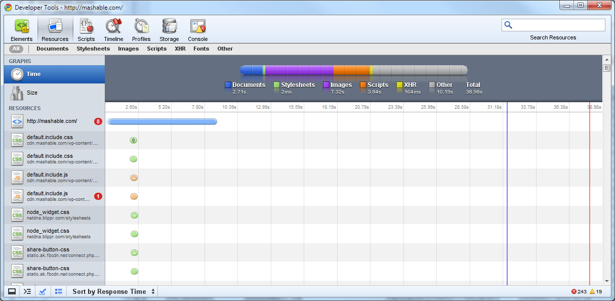 Mashable Chrome Speed Analysis