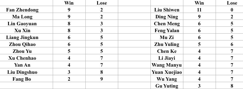 ผลการคัดตัวทีมชาติจีน เทเบิลเทนนิส