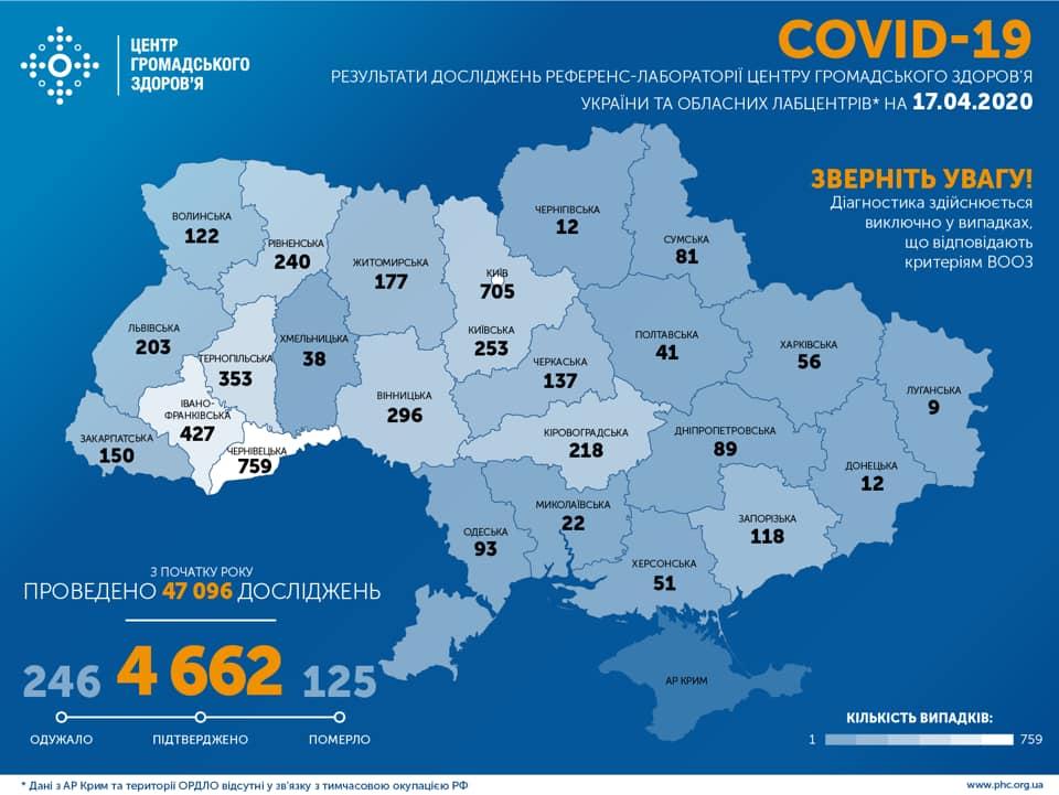 На Харківщині зафіксовано 56 випадків COVID-19