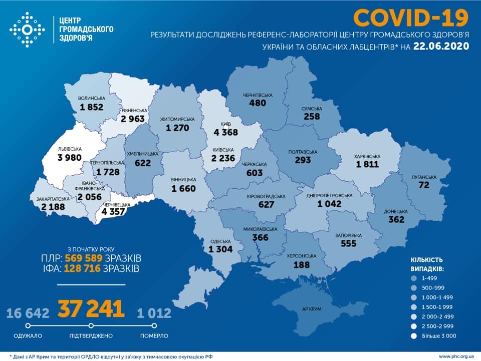 1811 випадків COVID-19 зафіксовано на Харківщині