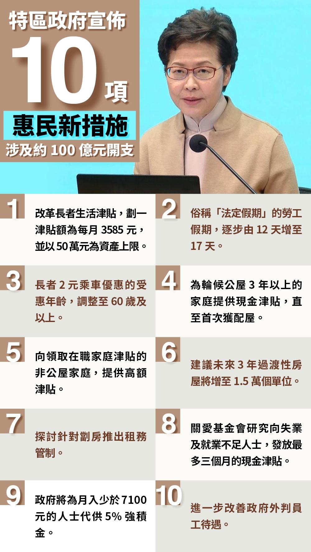 港府宣布开支百亿实施10项惠民新措施 惠及百万人(图)
