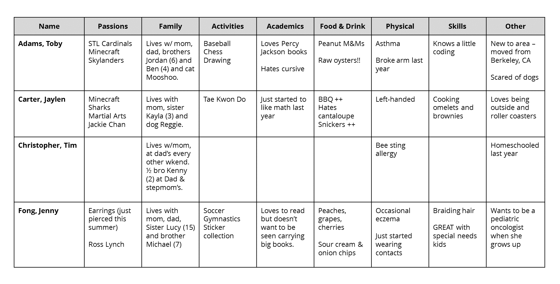 A 4 Part System For Getting To Know Your Students