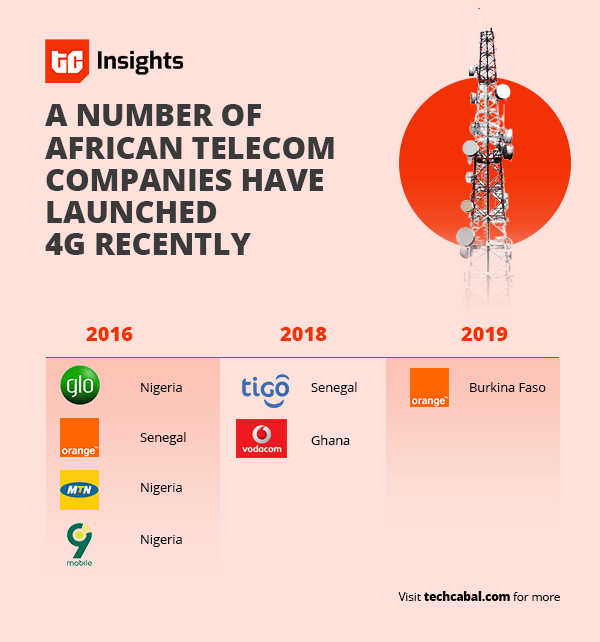 5G is the future, but mobile connections in Africa are still largely 2G
