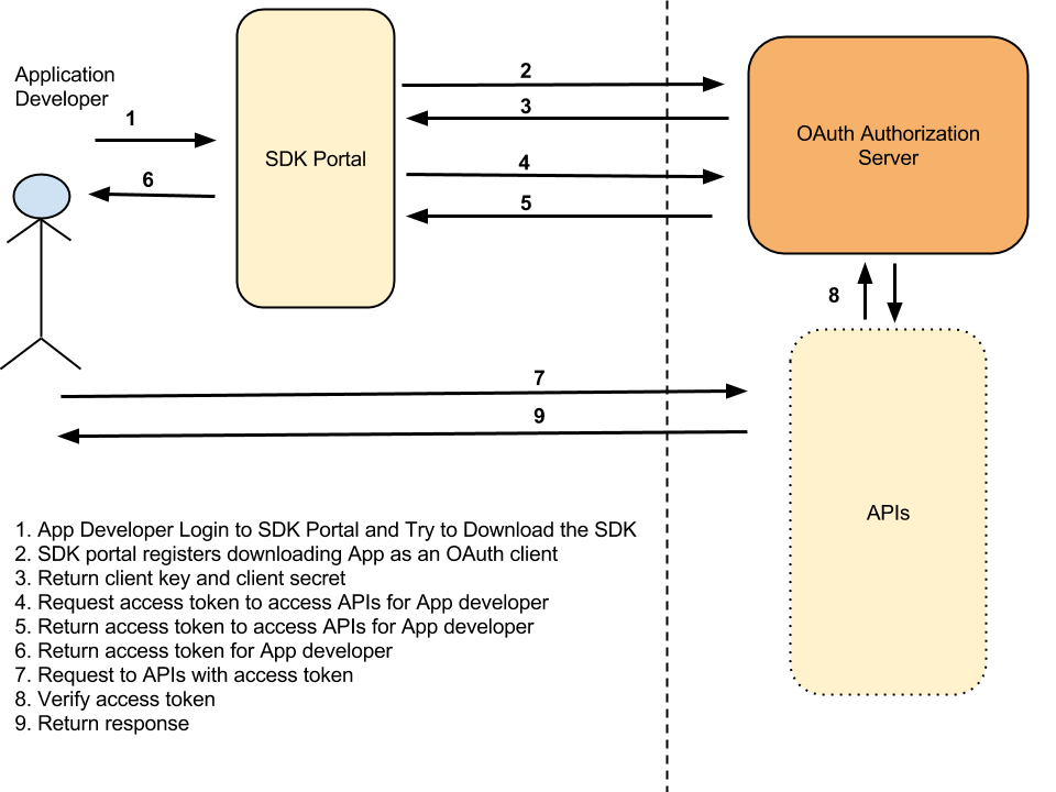 Client Credential Grant Type with OAuth 2 0 – SOA Security