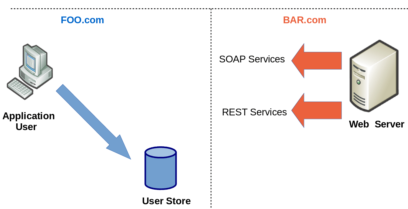 Brokered Authentication Pattern – SOA Security
