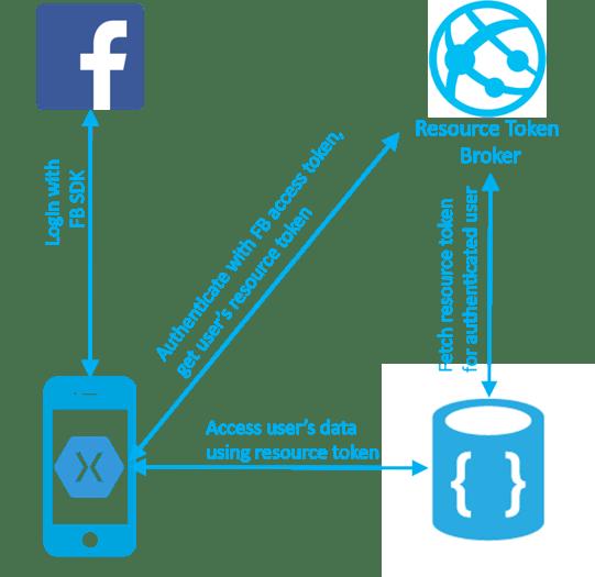 Пользователи DocumentDB