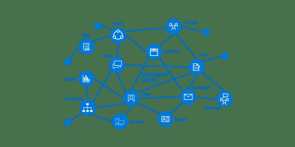 Разработка корпоративных приложений упрощается с новыми библиотеками New Authentication и Microsoft Graph