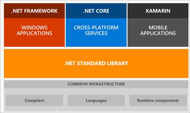 net. standard