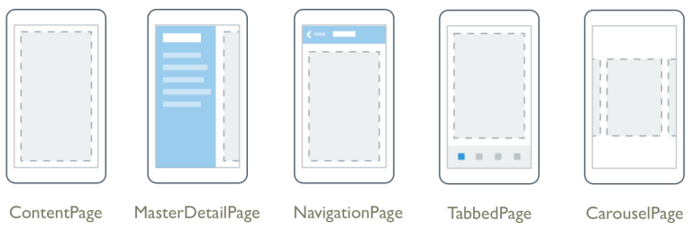 Xamarin Forms Pages