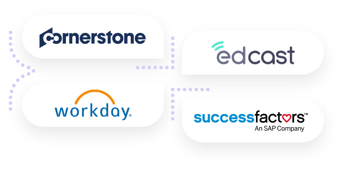Integrations with Cornerstone On Demand, Edcast, Workday and SuccessFactors