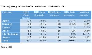 Les ventes de tablettes au 1er trimestre 2015, selon IDC.