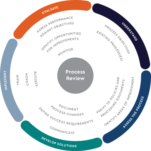 Business Process Review methodology