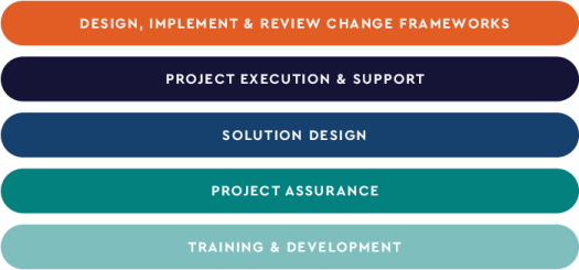 Project and Change Management methodology