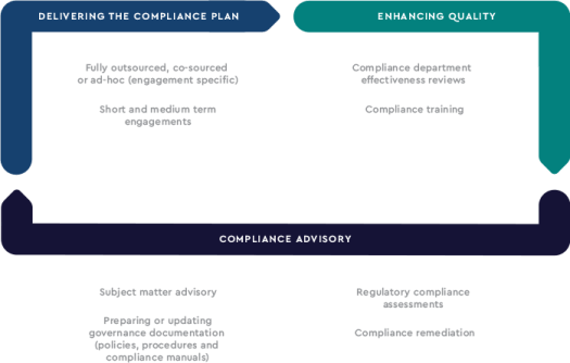 Regulatory Compliance Services methodology
