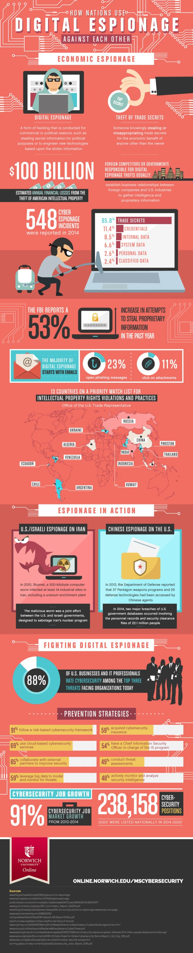 infographic about espionage