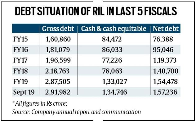 RELIANCE INDUSTRIES DEBT OVER THE YEARS
