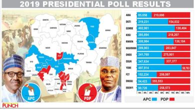 Nigerian Election Result 2019