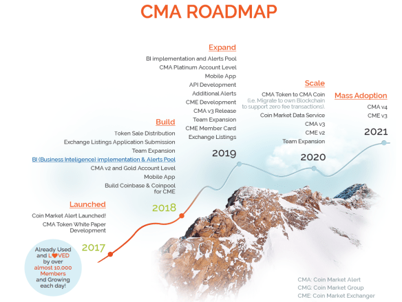 coin market alert road map illustration