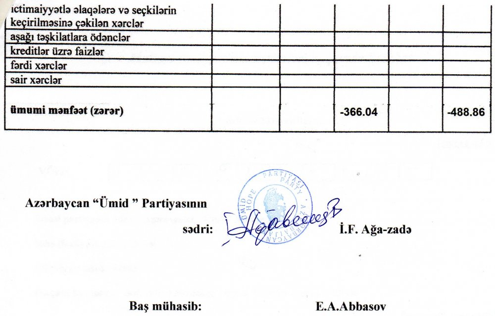 Ümid Partiyası 2019-cu il üçün maliyyə hesabatını açıqladı