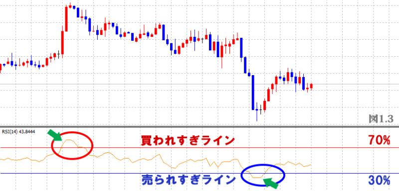 MT4 RSI