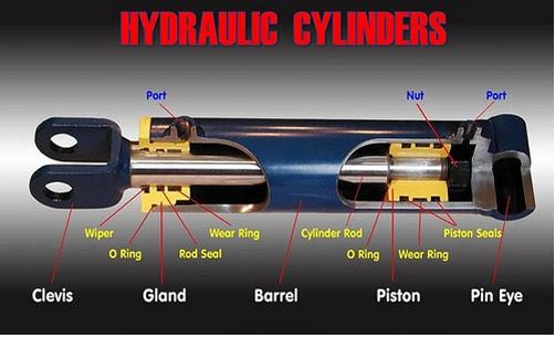 Cấu tạo xilanh thủy lực xe nâng hàng