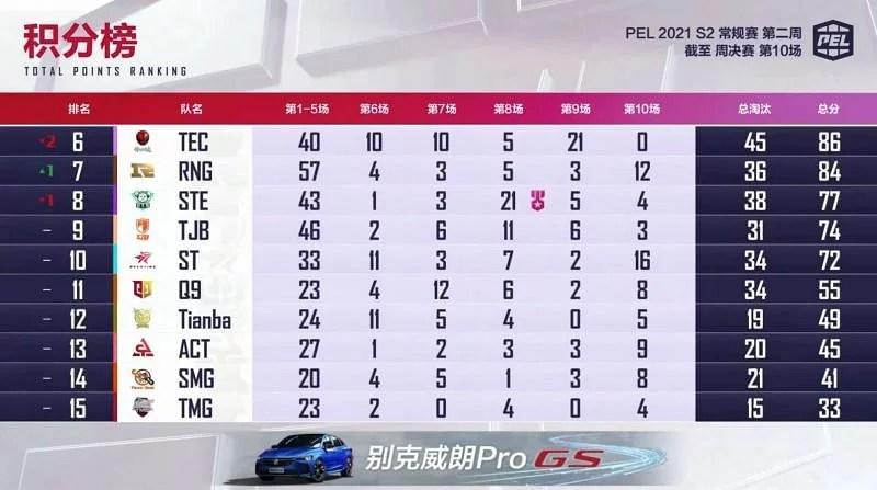 PEL 2021 Season 2 week 2 final standings