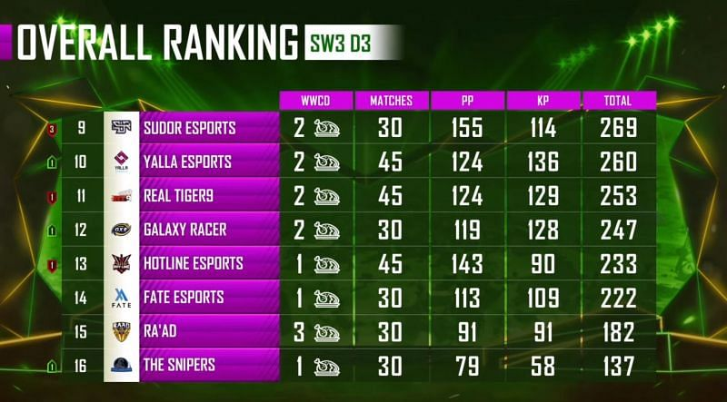 PUBG Mobile PMPL Season 1 Arabia League stage overall standings