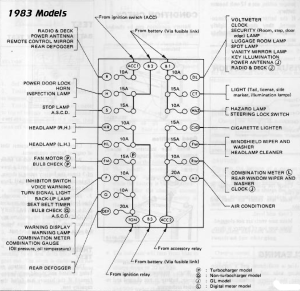 XenonZcar 280ZX S130 Fuse and Relay Locations
