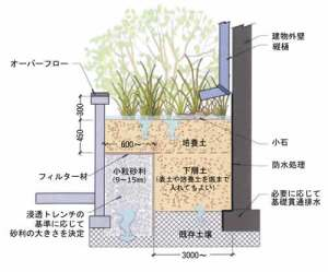 planter_elv