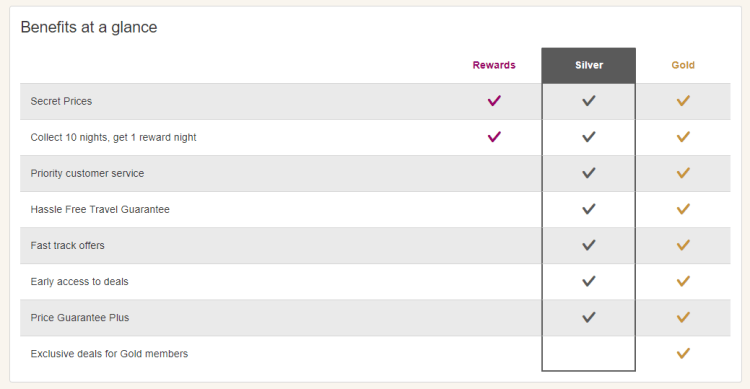Hotels.com status tiers