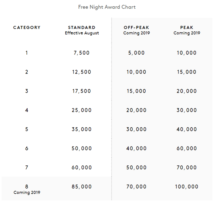 New Marriott award chart categories.png