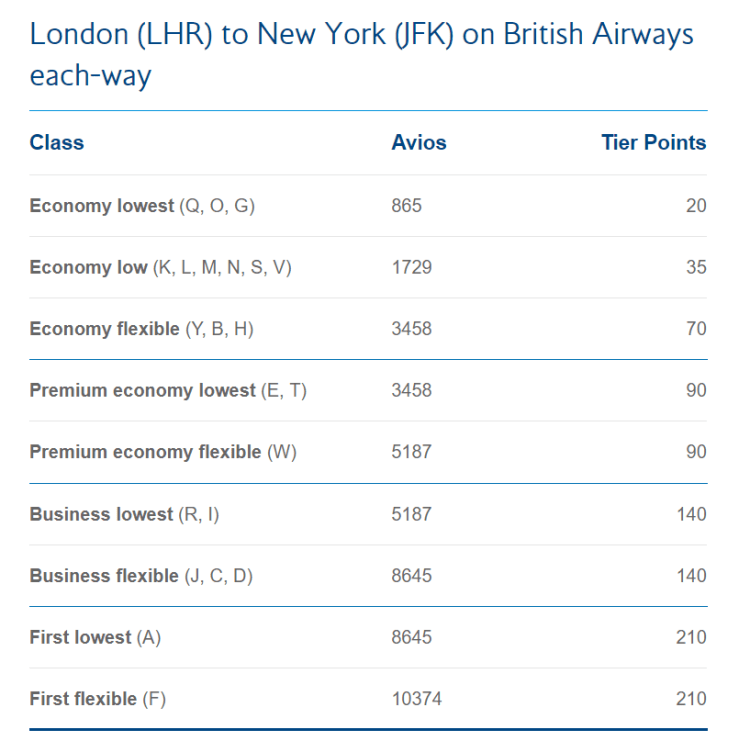 106c4b565bb1 A beginners guide to British Airways Tier Points - Tricks of the Trade