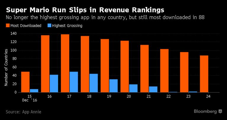 Super-Mario-Run_revenue-Ranking_01