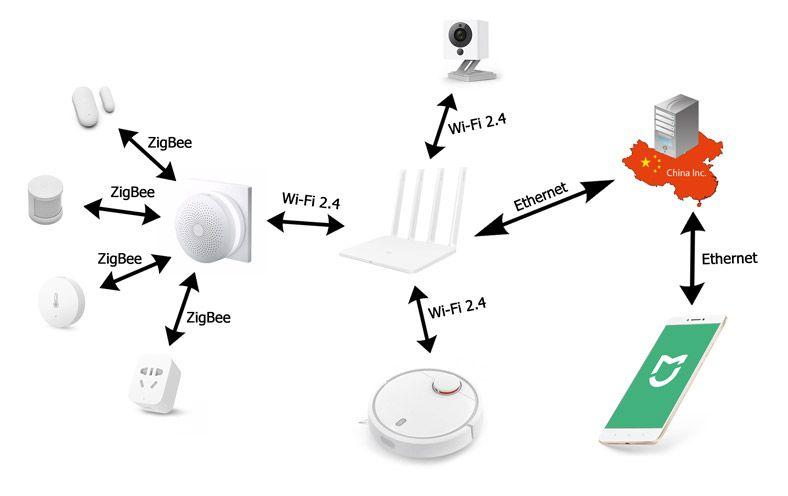 Схема работы умного дома Xiaomi
