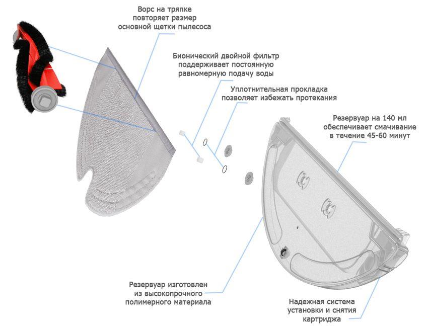 Состав картриджа для влажной уборки Робота-пылесоса Xiaomi Roborock