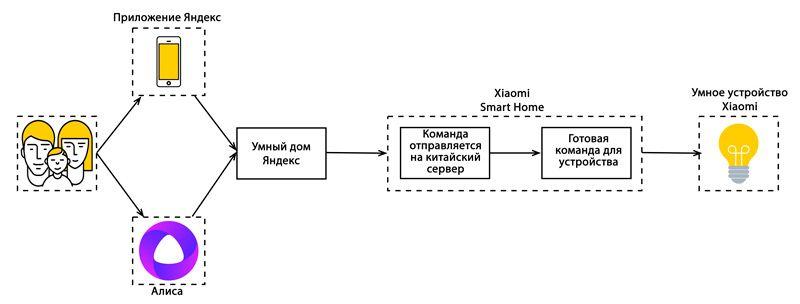 Схема умного дома Яндекс Xiaomi