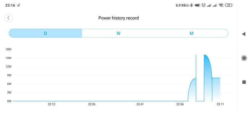График энергопотребления реле Aqara
