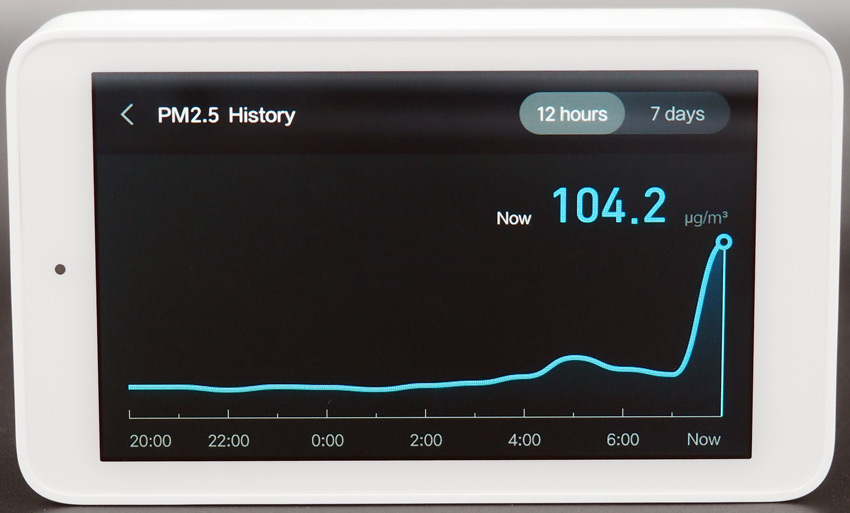 График PM2.5