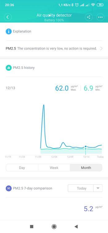 График за месяц