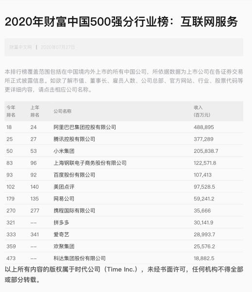 Xiaomi Fortune Global 500