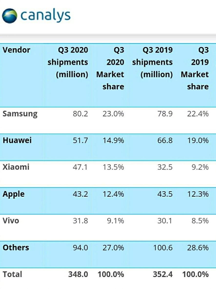Xiaomi smartphone shipments